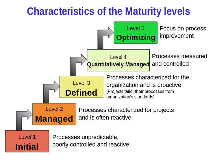 Characteristics_of_Capability_Maturity_Model
