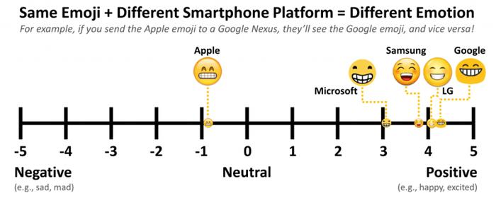 Same emoji produces different emotions on different platforms