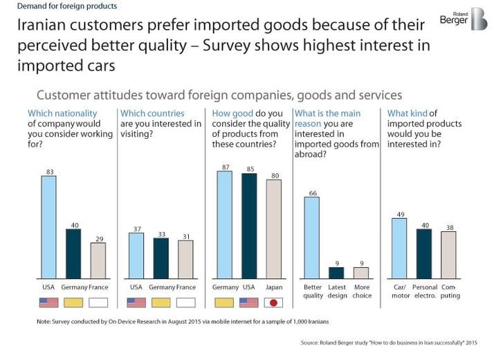iranians prefer imports