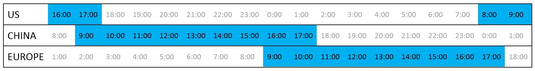 Working_hours_across_timezones.jpg